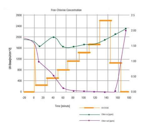 Chlorine Reduction Graph In water purification procces - BioPureMax